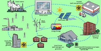 Kỳ vọng về Lưới điện Thông minh