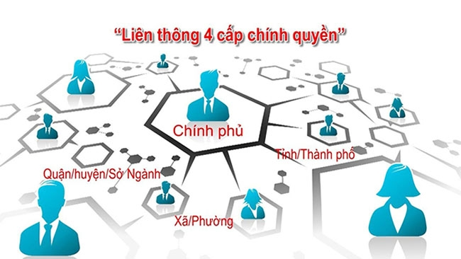 sua quyet dinh thanh lap uy ban quoc gia ve chinh phu dien tu