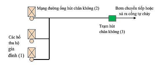 he thong thu gom nuoc thai bang cong nghe hut chan khong