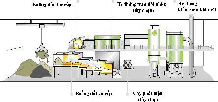 Hình 4: Quá trình hóa lý Sấy - Nhiệt phân – Khí hóa - Cháy Ecotech - SH