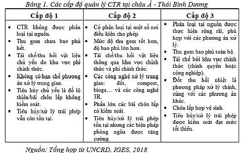 tong quan ve quan ly chat thai ran tren the gioi va mot so giai phap cho viet nam