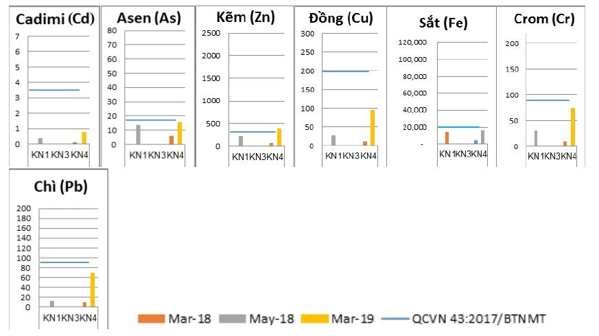 Nghiên cứu đánh giá sự phân bố và rủi ro sinh thái của một số kim loại nặng trong nước và trầm tích: Áp dụng tại sông Kim Ngưu thành phố Hà Nội
