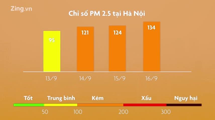 Lớp bụi mịn phủ kín Hà Nội khiến người dân nhầm tưởng sương mù